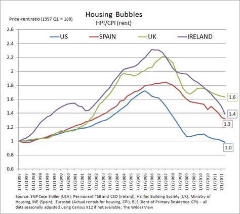 housing bubbles less frothy but europe is