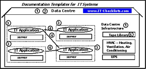system documentation templates for it application management