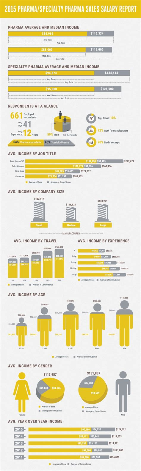pharmaceutical sales pharmaceutical sales salary report infographic key concepts in account