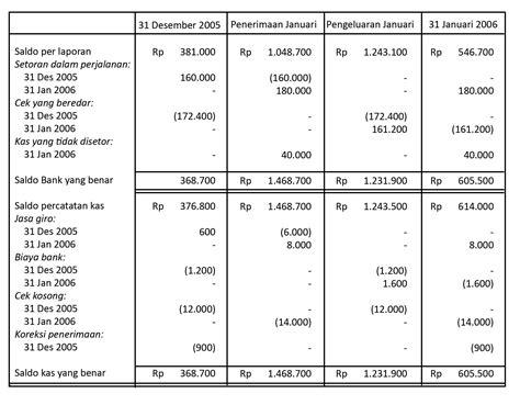 format buku besar 3 kolom rekonsiliasi bank prosedur dan bentuk rekonsiliasi bank