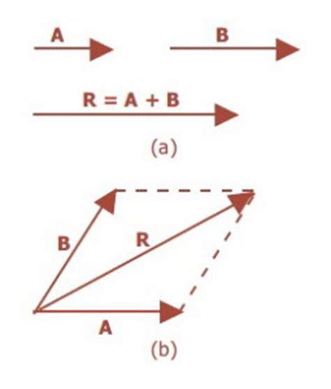 format untuk gambar berjenis vektor adalah analisis vektor penjumlahan vektor dan pengurangan vektor