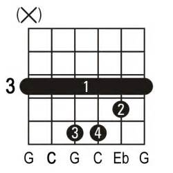 Guitar Chords G7 Here Is The Tab Of The Chord » Home Design 2017