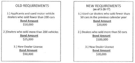 motor vehicle dealer surety bond new york motor vehicle dealer surety bond mvd world