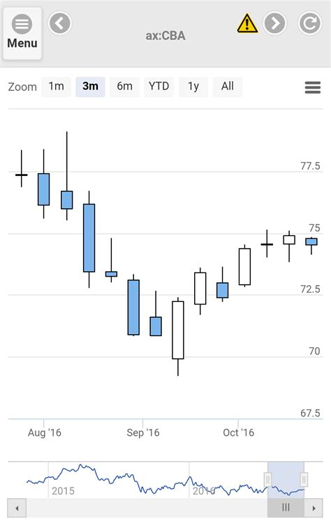 mobile stock charts charts mobile application
