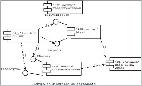 le diagramme de composant uml introduction 224 uml emailing for you