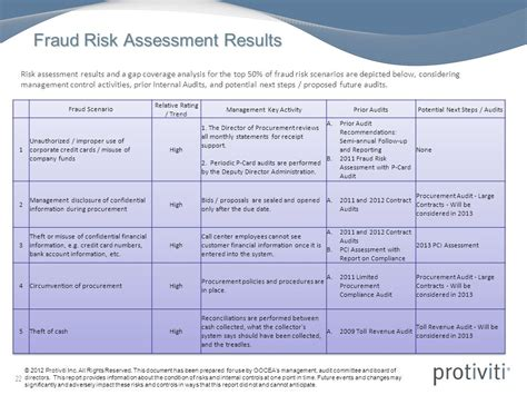 Fraud Risk Assessment Template Gallery Template Design Ideas Fraud Risk Assessment Template
