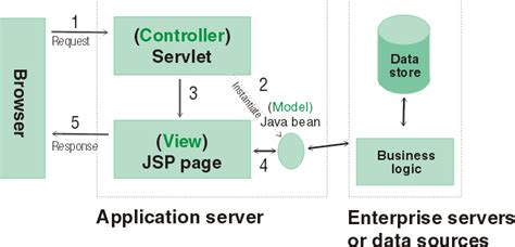 mvc pattern jsp struts framework and the model view controller design pattern