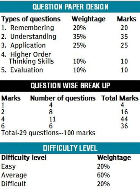 Essay On How Maths Is Related To Other Subjects by Cbse Reduces Difficulty Level In New Maths Question Papers