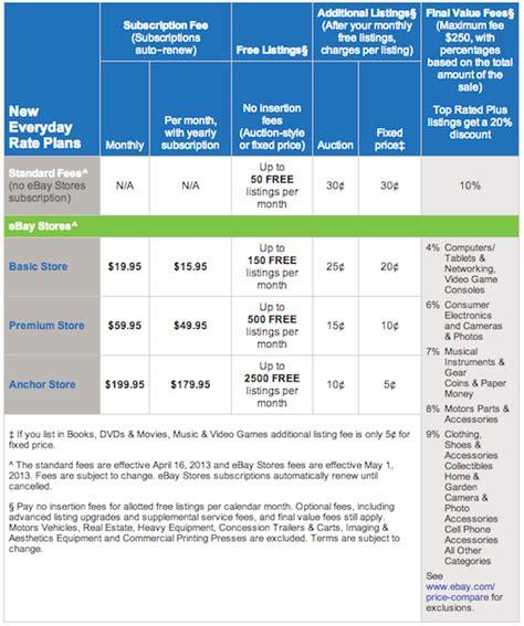 ebay selling fees ebay to overhaul fees this spring in bid to keep sellers