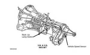 Dodge Dakota Transmission Problems Dodge Dakota Transmission Problems Car Forums Edmunds Html