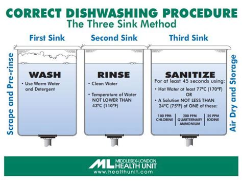 water temperature in 3 compartment sink correct dishwashing procedure the three sink method he
