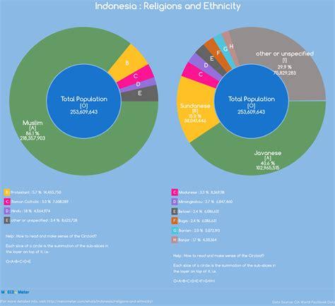 Indonesia Unite Graphic 7 Tshirtkaosraglananak Oceanseven religions and ethnicity indonesia