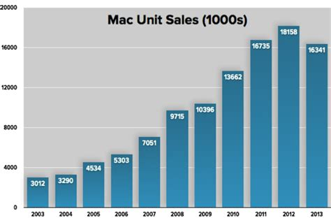 apple x sales apple by the numbers mac not dead yet macworld