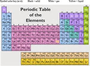 The Elements In A Column Of The Periodic Table by Class Recap 1 15 14 Hca Chemistry