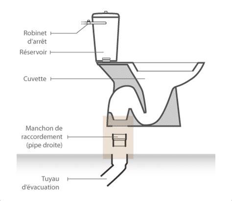 Schéma D Un Robinet by Sch 233 Ma Wc Sos Debouchage Canalisation