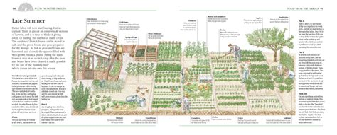 backyard self sufficiency triyae com self sufficient backyard farm various design inspiration for backyard