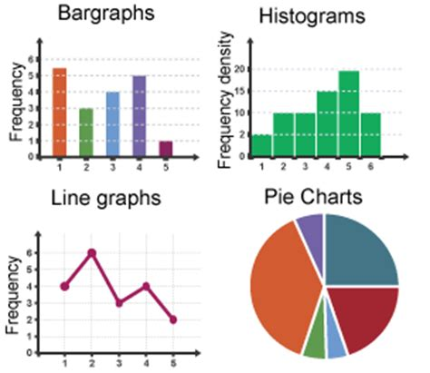 statistical charts and diagrams bitesize national 4 application of maths