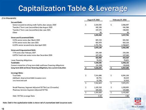 Capitalization Table by Capitalizationtable Leverage
