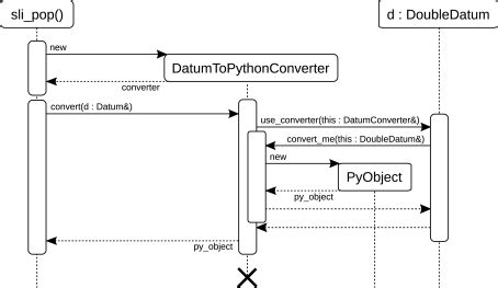 acyclic visitor pattern wiki sequence diagram of the acyclic visitor pattern for dat