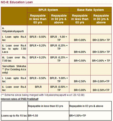 Pnb Housing Loan Interest Rate 28 Images Comparative Study Of Interest Rates On