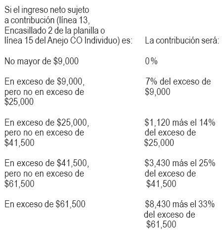 tabla contributiva 2015 pr 191 c 243 mo calcular su contribuci 243 n departamento de hacienda