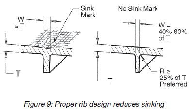 design guidelines for injection moulding injection molding proper rib design reduces sinking