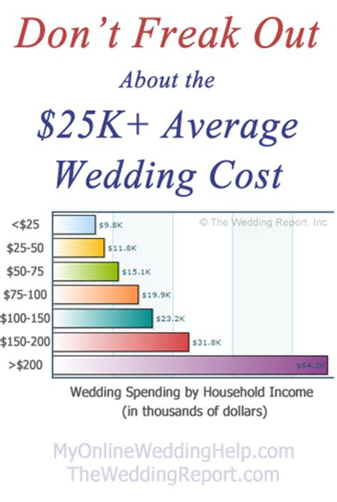 average price spent on wedding invitations don t freak out about the 25k average wedding cost my wedding help budget wedding