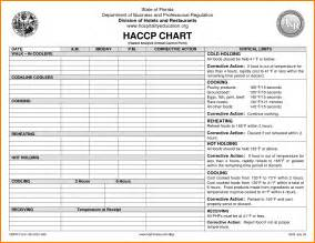6 haccp plan example forms sample mileagelog