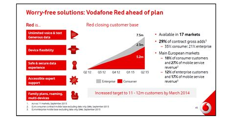 broadband traffic management vodafone shows shared data