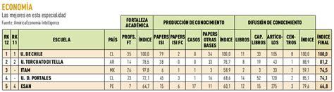 Ranking Mba America Economia by Ranking De Las Mejores Escuelas De Negocios Y Mba 2012