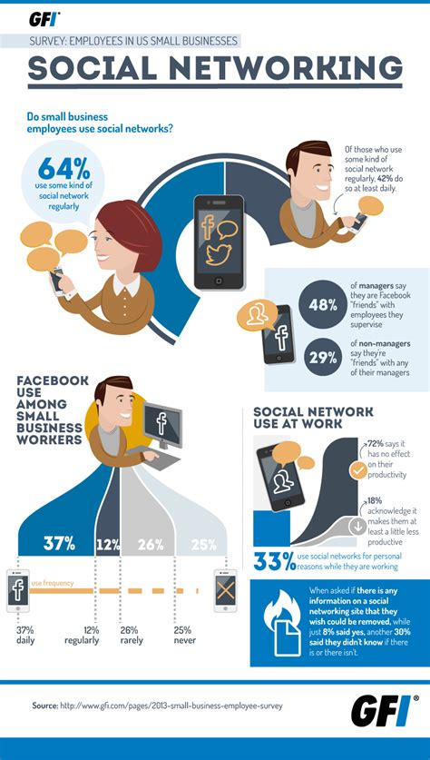 home design social network survey says small business workers get social infographic