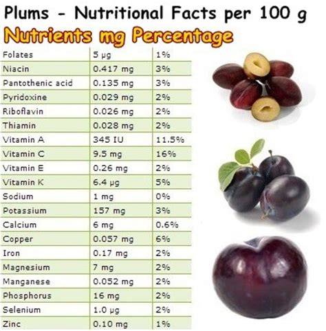 Plumb Benefits by Properties And Benefits Of Plums Natureword