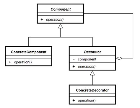 decorator pattern in java exle object diagram java object diagram exle elsavadorla