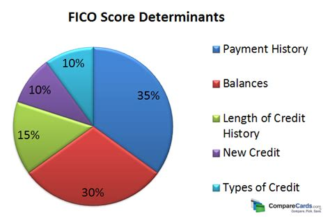 Credit Score Fico Formula How Do Credit Agencies Calculate Your Credit Score