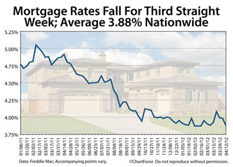 Freddie Mac Address Lookup Mortgage Rates Fall For Third Week