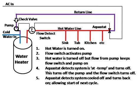 water circulating diagram bradford water recirculating installation and repair