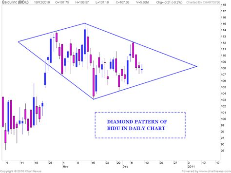 pattern stock market stock market chart analysis baidu chart analysis