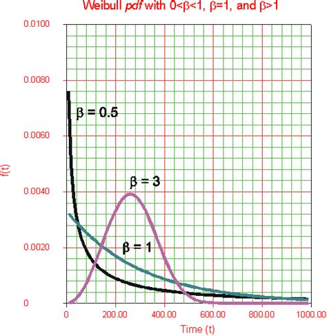 weibull bathtub curve weibull distribution characteristics of the weibull