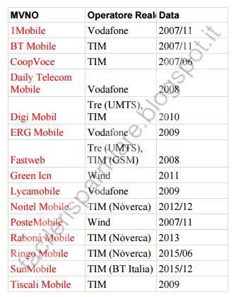 operatori virtuali telefonia mobile le migliori tariffe per la telefonia mobile operatori
