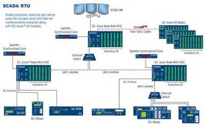 sel 2240 axion distributed and integration platform