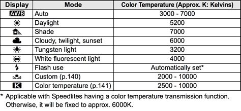 White Balance why i never use a preset white balance gaddis visuals