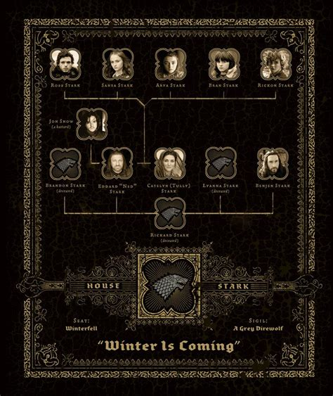 houses of westeros the great houses of westeros game of thrones photo 32970261 fanpop