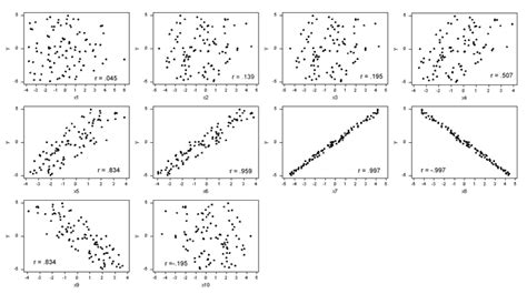 Scatter Plot Outline by Produce Exles Of A Scatter Plot Matrix A Graphical Summary The Covariance Matrix