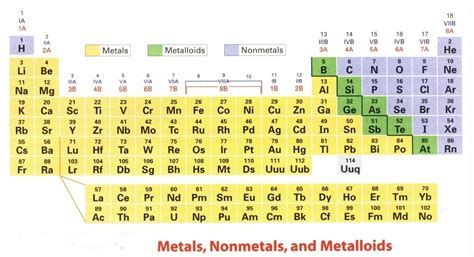 Metalloids Are Located Where On The Periodic Table by Where In The Periodic Table Are The Metalloids Found