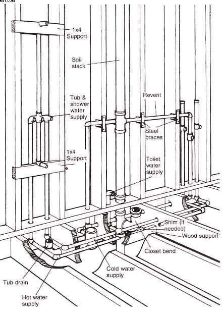 plumbing layout of building small bath layouts and size of fixtures google search