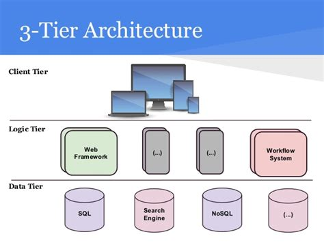 3 Tier Architecture Introducing Workflow Architectures Using Grails Greach 2015
