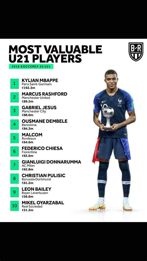 christian pulisic mls most valuable u21 players christian pulisic is 8 mls