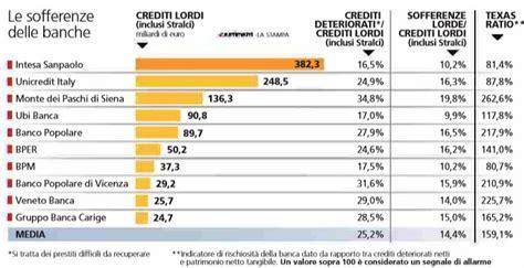 grandi banche italiane fitch il fondo atlante rischia di indebolire le grandi