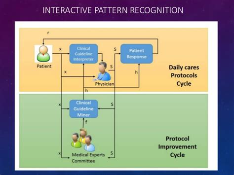 pattern recognition design cycle enhancing medical evidence discovery through interactive