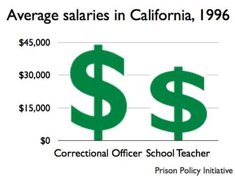 Correctional Officer Salary In Ca by Salaries For California Teachers And Correctional Officers